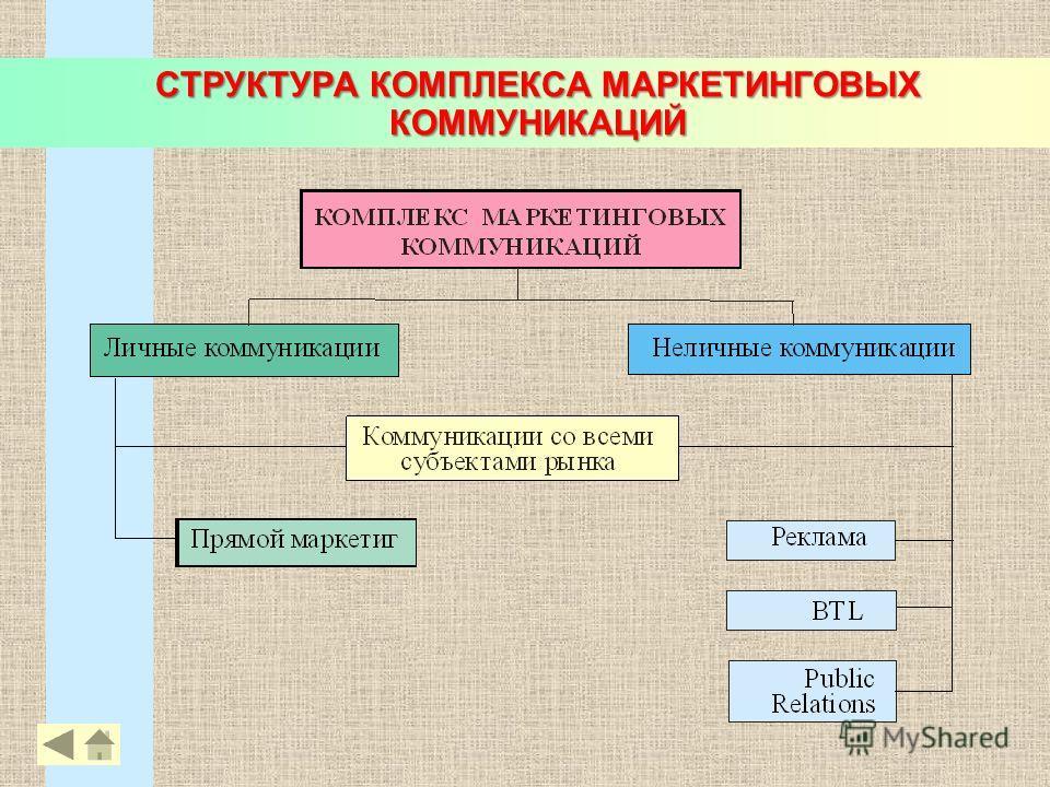 СТРУКТУРА КОМПЛЕКСА МАРКЕТИНГОВЫХ КОММУНИКАЦИЙ 18