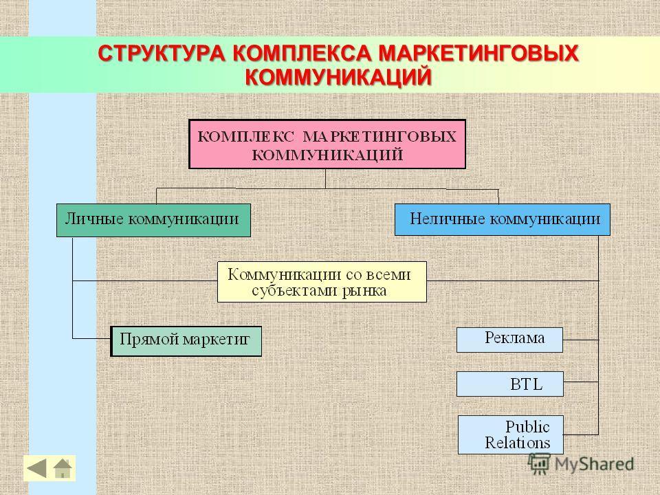 СТРУКТУРА КОМПЛЕКСА МАРКЕТИНГОВЫХ КОММУНИКАЦИЙ 42