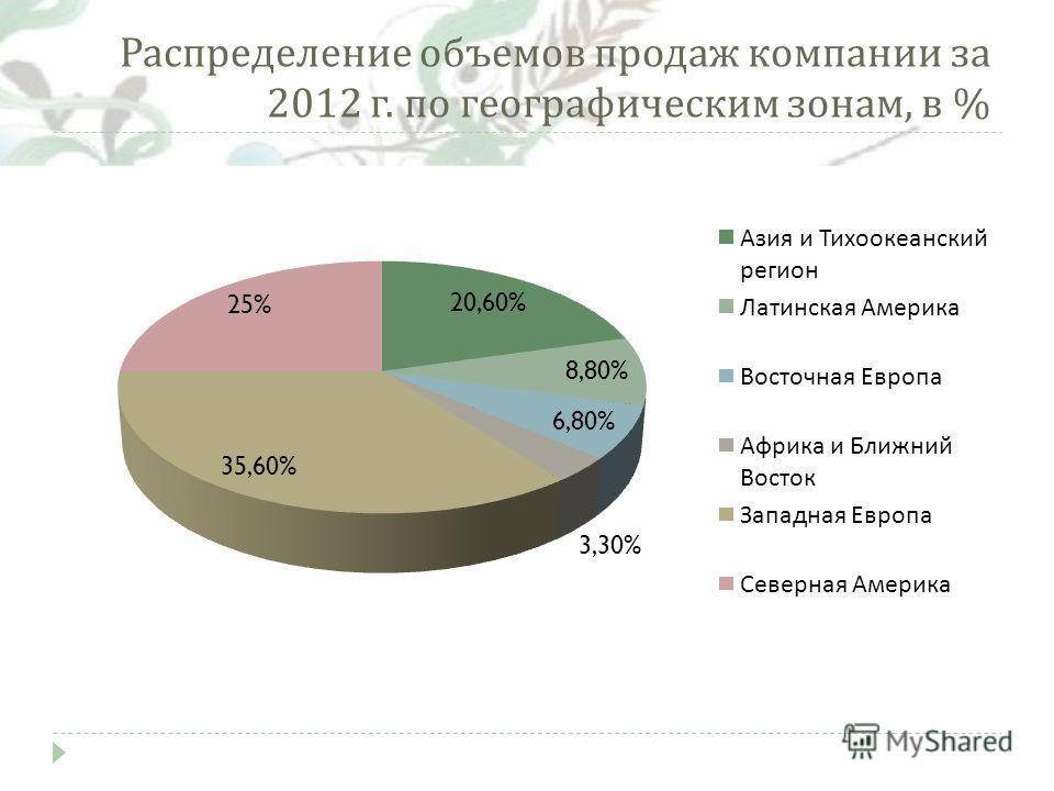 Распределение объемов продаж компании за 2012 г. по географическим зонам, в %