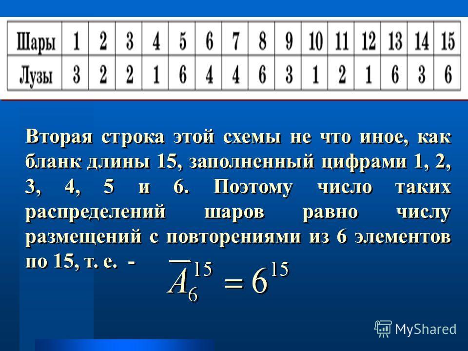 Вторая строка этой схемы не что иное, как бланк длины 15, заполненный цифрами 1, 2, 3, 4, 5 и 6. Поэтому число таких распределений шаров равно числу размещений с повторениями из 6 элементов по 15, т. е. -