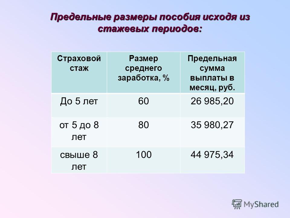 Предельные размеры пособия исходя из стажевых периодов: Страховой стаж Размер среднего заработка, % Предельная сумма выплаты в месяц, руб. До 5 лет6026 985,20 от 5 до 8 лет 8035 980,27 свыше 8 лет 10044 975,34