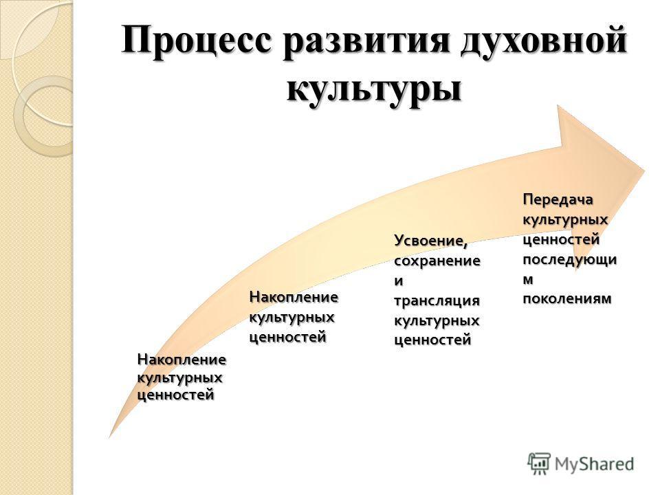 Процесс развития духовной культуры Накопление культурных ценностей Усвоение, сохранение и трансляция культурных ценностей Усвоение, сохранение и трансляция культурных ценностей Передача культурных ценностей последующи м поколениям