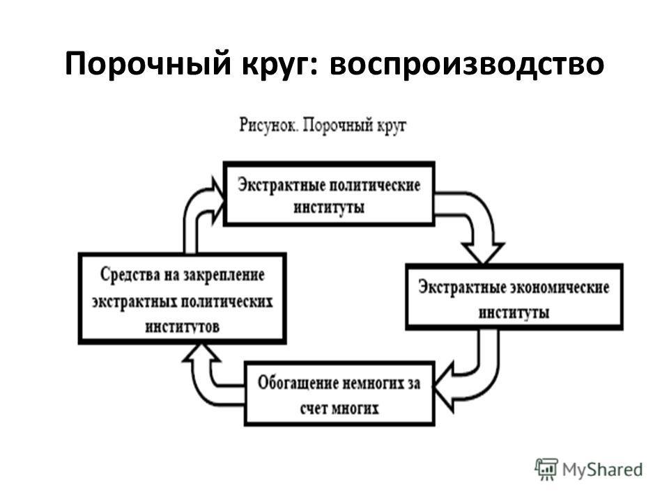 Порочный круг: воспроизводство