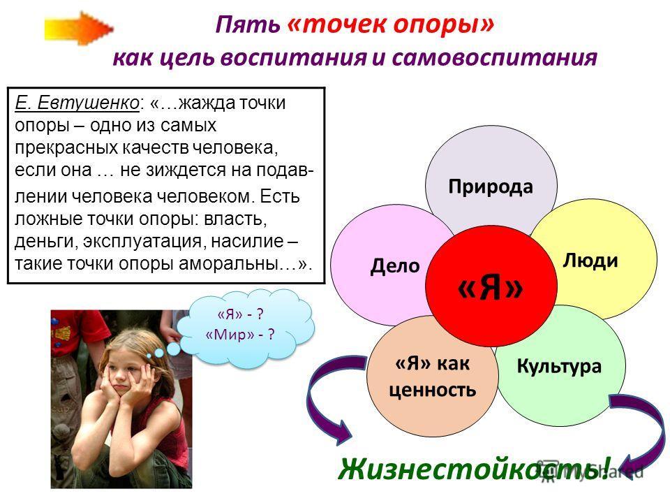 Пять «точек опоры» как цель воспитания и самовоспитания Е. Евтушенко: «…жажда точки опоры – одно из самых прекрасных качеств человека, если она … не зиждется на подав- лении человека человеком. Есть ложные точки опоры: власть, деньги, эксплуатация, н