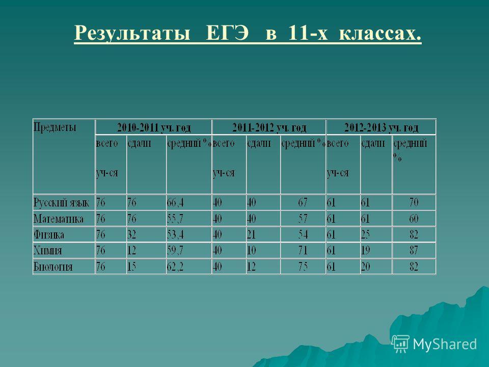 Результаты ЕГЭ в 11-х классах.