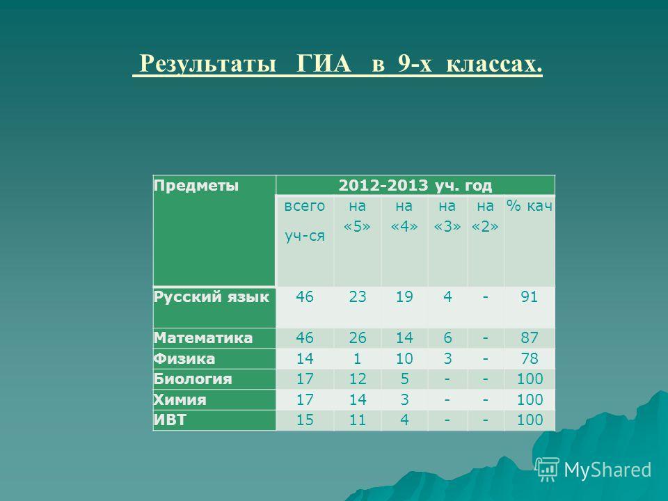 Результаты ГИА в 9-х классах. Предметы2012-2013 уч. год всего уч-ся на «5» на «4» на «3» на «2» % кач Русский язык4623194-91 Математика4626146-87 Физика141103-78 Биология17125--100 Химия17143--100 ИВТ15114--100