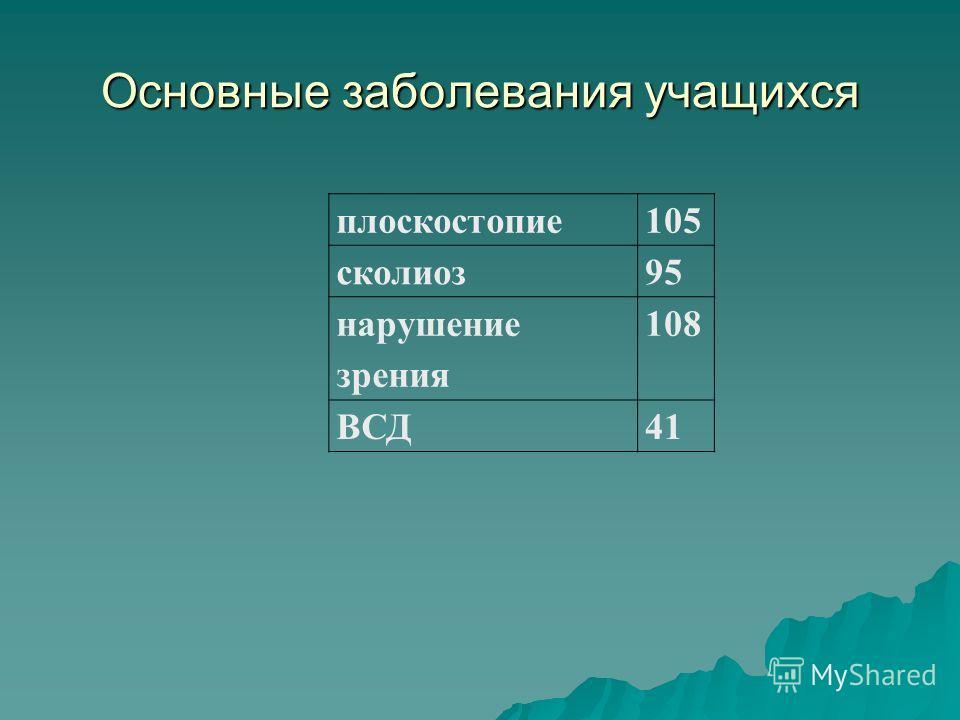 Основные заболевания учащихся плоскостопие105 сколиоз95 нарушение зрения 108 ВСД41