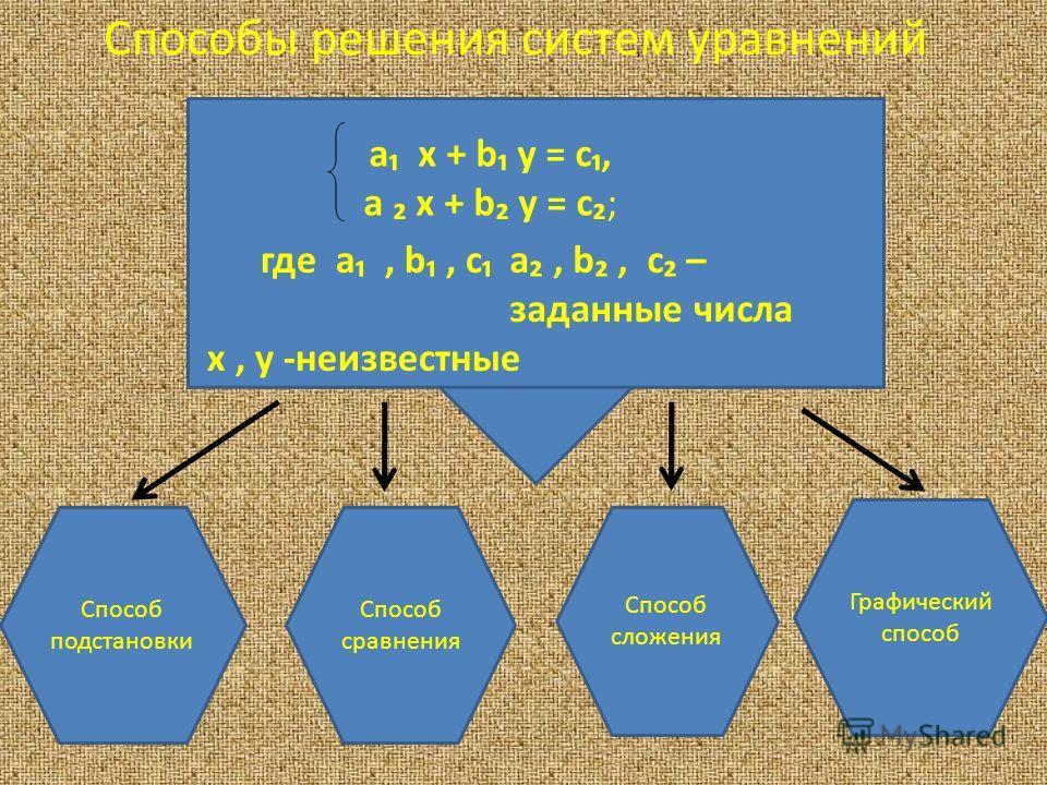 Способы решения систем уравнений а х + b y = c, а х + b y = c; где а, b, c х, у -неизвестные а, b, c – заданные числа Способ подстановки Способ сравнения Способ сложения Графический способ