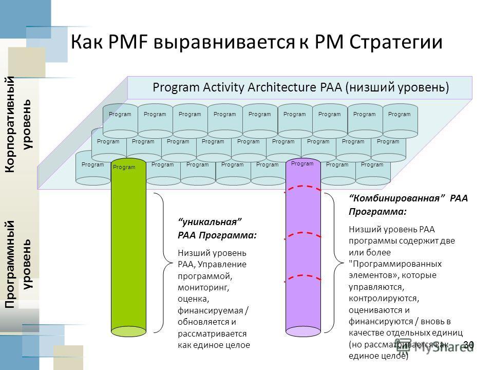 30 Как PMF выравнивается к PM Стратегии Program Activity Architecture PAA (низший уровень) Program Корпоративный уровень Program уникальная PAA Программа: Низший уровень PAA, Управление программой, мониторинг, оценка, финансируемая / обновляется и ра