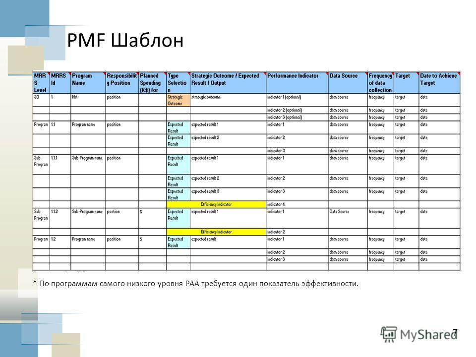 7 PMF Шаблон * По программам самого низкого уровня PAA требуется один показатель эффективности.