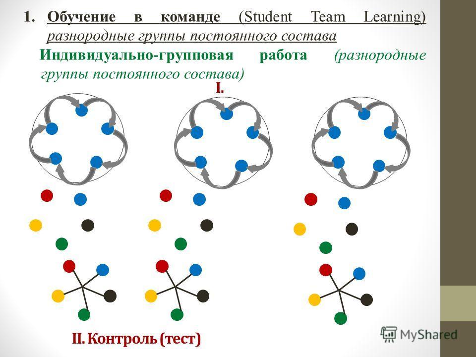 1.Обучение в команде (Student Team Learning) разнородные группы постоянного состава Индивидуально-групповая работа (разнородные группы постоянного состава) I. II. Контроль (тест)