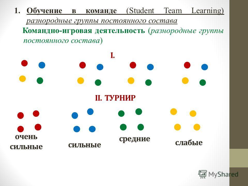 1.Обучение в команде (Student Team Learning) разнородные группы постоянного состава Командно-игровая деятельность (разнородные группы постоянного состава) I. II. ТУРНИР очень сильные слабые средние сильные