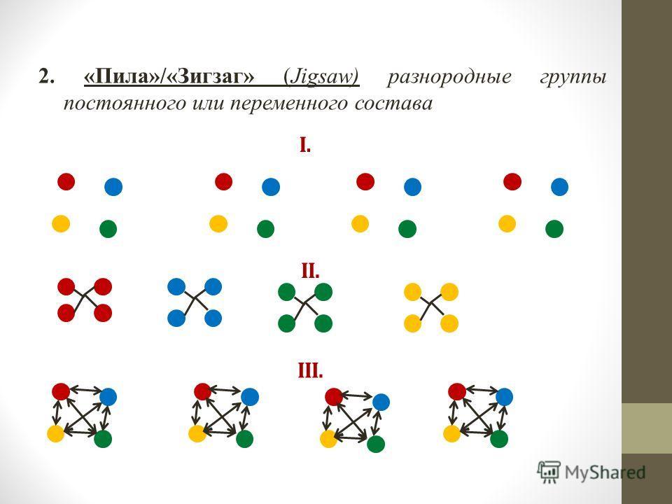 2. «Пила»/«Зигзаг» (Jigsaw) разнородные группы постоянного или переменного состава I. II. III.