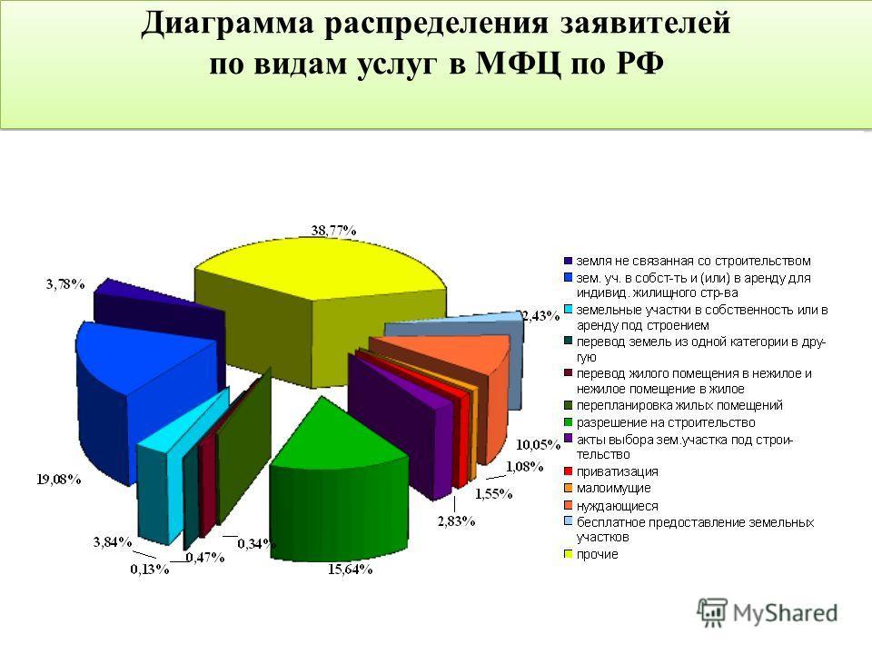 Диаграмма распределения заявителей по видам услуг в МФЦ по РФ