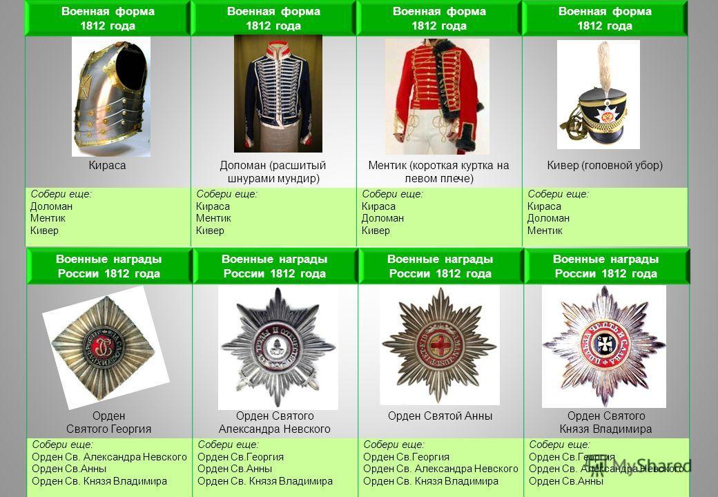 Военная форма 1812 года Военная форма 1812 года Военная форма 1812 года Военная форма 1812 года КирасаДоломан (расшитый шнурами мундир) Ментик (короткая куртка на левом плече) Кивер (головной убор) Собери еще: Доломан Ментик Кивер Собери еще: Кираса