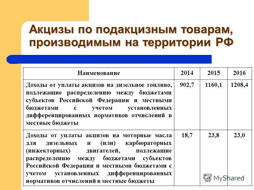 Акцизы по подакцизным товарам, производимым на территории РФ Наименование201420152016 Доходы от уплаты акцизов на дизельное топливо, подлежащие распределению между бюджетами субъектов Российской Федерации и местными бюджетами с учетом установленных д