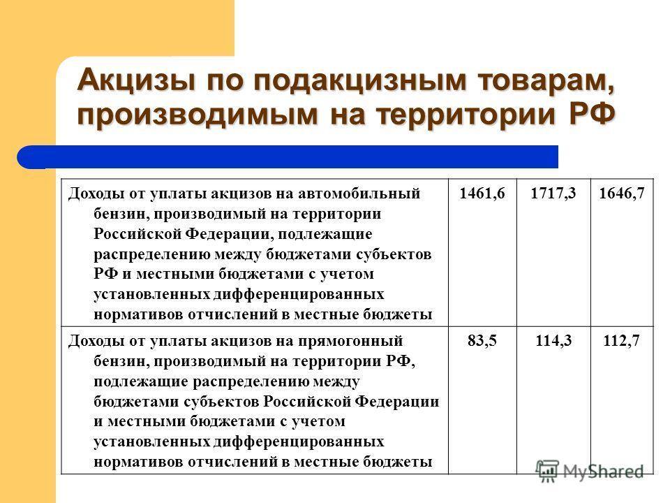 Акцизы по подакцизным товарам, производимым на территории РФ Доходы от уплаты акцизов на автомобильный бензин, производимый на территории Российской Федерации, подлежащие распределению между бюджетами субъектов РФ и местными бюджетами с учетом устано