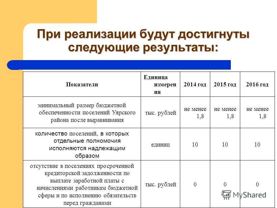 При реализации будут достигнуты следующие результаты: Показатели Единица измерен ия 2014 год2015 год2016 год минимальный размер бюджетной обеспеченности поселений Уярского района после выравнивания тыс. рублей не менее 1,8 количество поселений, в кот