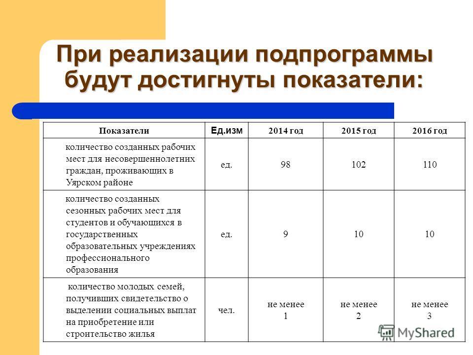 При реализации подпрограммы будут достигнуты показатели: Показатели Ед.изм 2014 год2015 год2016 год количество созданных рабочих мест для несовершеннолетних граждан, проживающих в Уярском районе ед.98102110 количество созданных сезонных рабочих мест