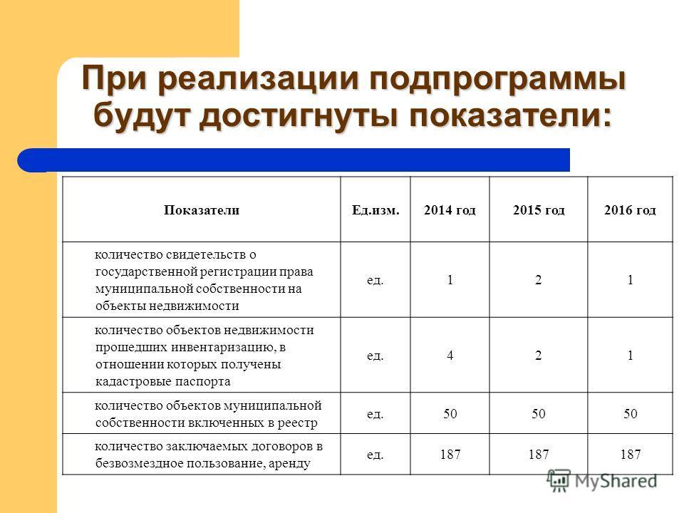 При реализации подпрограммы будут достигнуты показатели: ПоказателиЕд.изм.2014 год2015 год2016 год количество свидетельств о государственной регистрации права муниципальной собственности на объекты недвижимости ед.121 количество объектов недвижимости