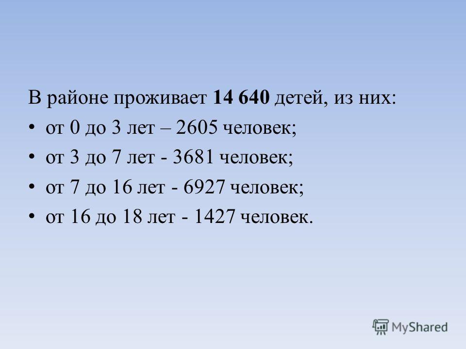 В районе проживает 14 640 детей, из них: от 0 до 3 лет – 2605 человек; от 3 до 7 лет - 3681 человек; от 7 до 16 лет - 6927 человек; от 16 до 18 лет - 1427 человек.