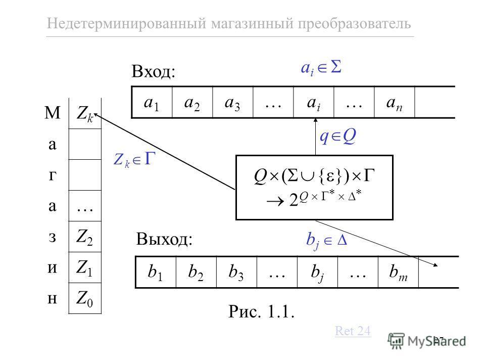 27 q Q Q ( ) 2 Q Вход: Выход: Рис. 1.1. Недетерминированный магазинный преобразователь МZkZk а г а зZ2Z2 иZ1Z1 нZ0Z0 a1a1 a2a2 a3a3 aiai anan b1b1 b2b2 b3b3 bjbj bmbm Ret 24 Z k a i b j