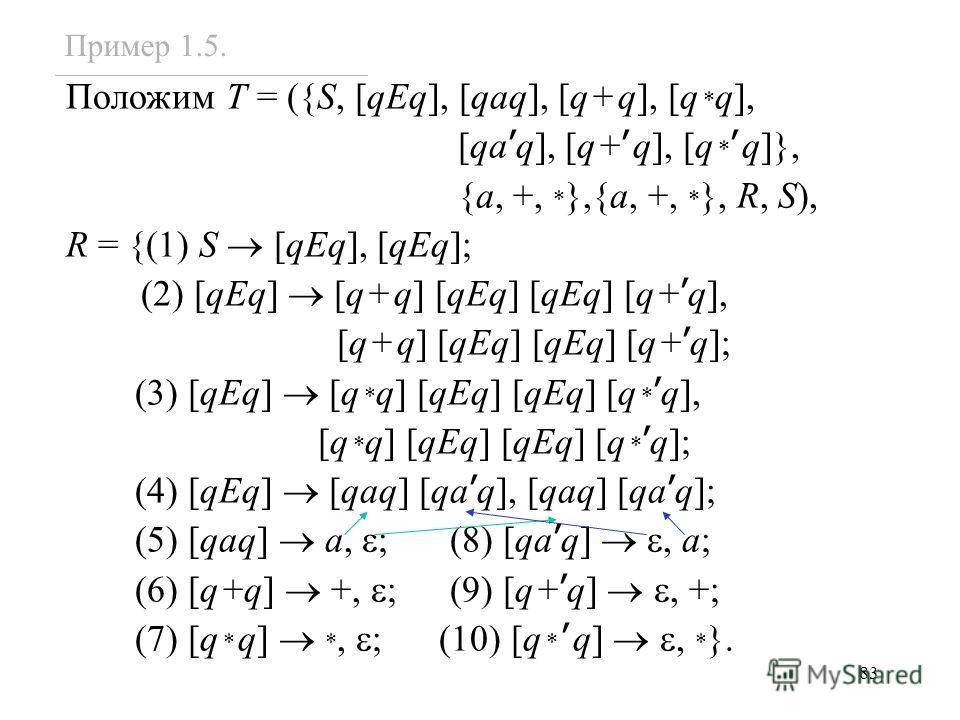 83 Положим T = ({S, [qEq], [qaq], [q+q], [q * q], [qa q], [q+ q], [q * q]}, {a, +, * },{a, +, * }, R, S), R = {(1) S [qEq], [qEq]; (2) [qEq] [q+q] [qEq] [qEq] [q+ q], [q+q] [qEq] [qEq] [q+ q]; (3) [qEq] [q * q] [qEq] [qEq] [q * q], [q * q] [qEq] [qEq