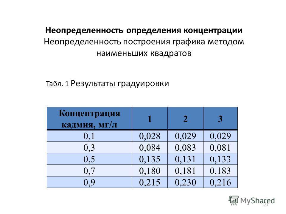 Неопределенность определения концентрации Неопределенность построения графика методом наименьших квадратов Табл. 1 Результаты градуировки 21 Концентрация кадмия, мг/л 123 0,10,0280,029 0,30,0840,0830,081 0,50,1350,1310,133 0,70,1800,1810,183 0,90,215