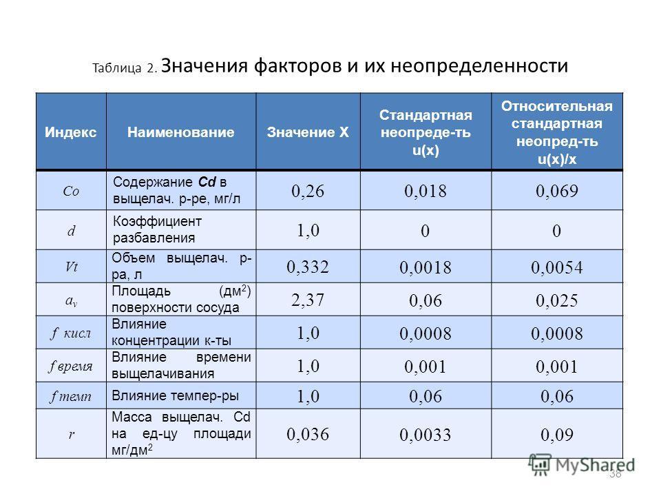 Таблица 2. Значения факторов и их неопределенности ИндексНаименованиеЗначение X Стандартная неопреде-ть u(х) Относительная стандартная неопред-ть u(х)/х Co Содержание Cd в выщелач. р-ре, мг/л 0,26 0,0180,069 d Коэффициент разбавления 1,0 00 Vt Объем