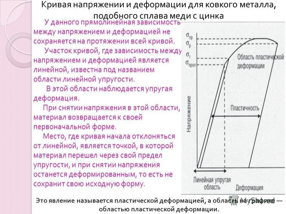 У данного прямолинейная зависимость между напряжением и деформацией не сохраняется на протяжении всей кривой. Участок кривой, где зависимость между напряжением и деформацией является линейной, известна под названием области линейной упругости. В этой
