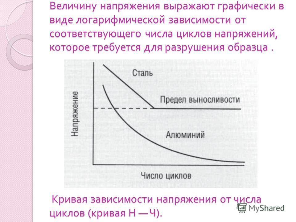 Величину напряжения выражают графически в виде логарифмической зависимости от соответствующего числа циклов напряжений, которое требуется для разрушения образца. Кривая зависимости напряжения от числа циклов ( кривая Н Ч ).