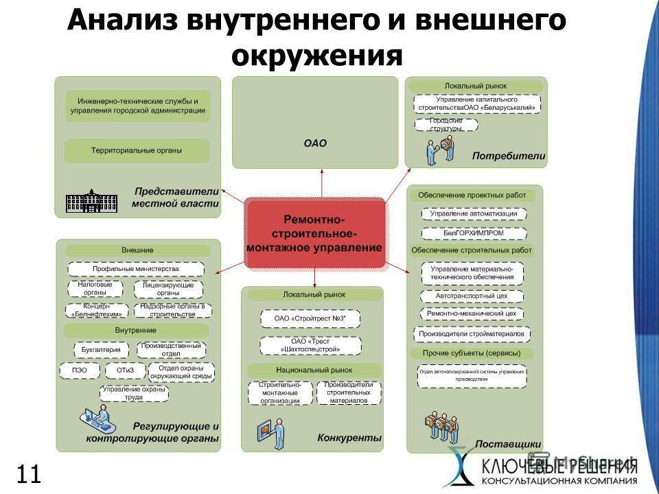 Анализ внутреннего и внешнего окружения 11