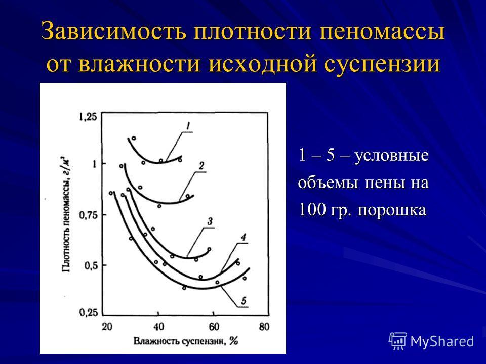 Зависимость плотности пеномассы от влажности исходной суспензии 1 – 5 – условные объемы пены на 100 гр. порошка