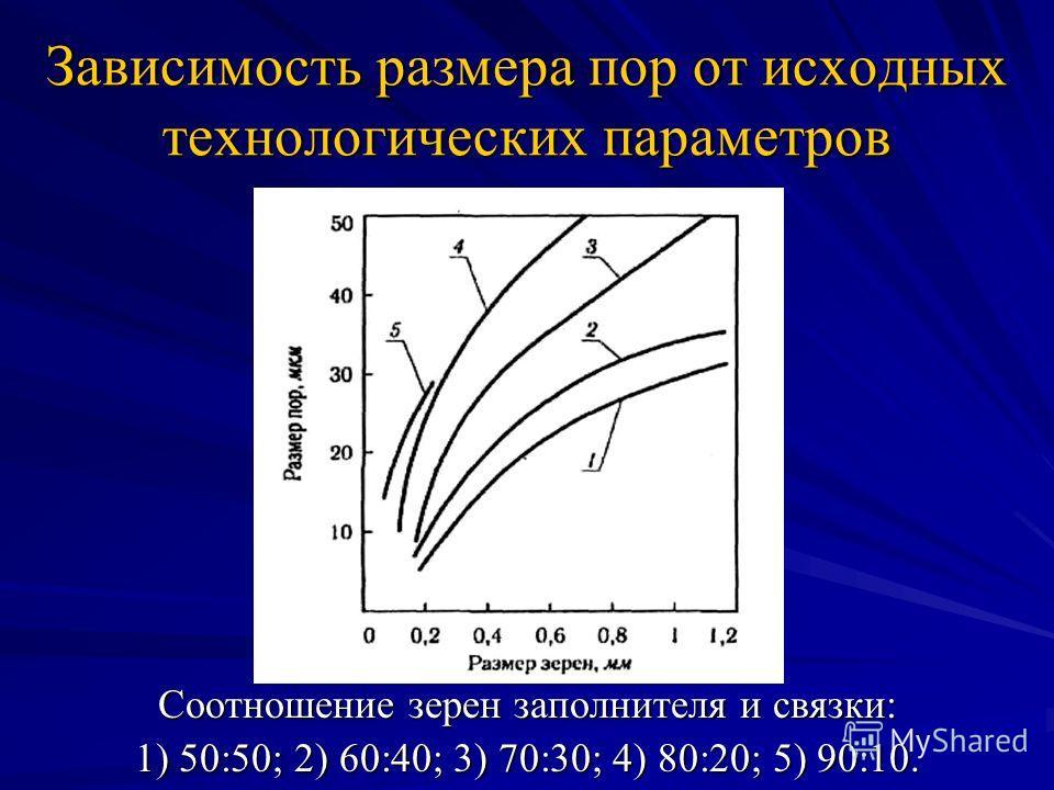 Зависимость размера пор от исходных технологических параметров Соотношение зерен заполнителя и связки: 1) 50:50; 2) 60:40; 3) 70:30; 4) 80:20; 5) 90:10.