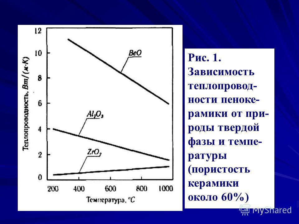 Рис. 1. Зависимость теплопровод- ности пеноке- рамики от при- роды твердой фазы и темпе- ратуры (пористость керамики около 60%)