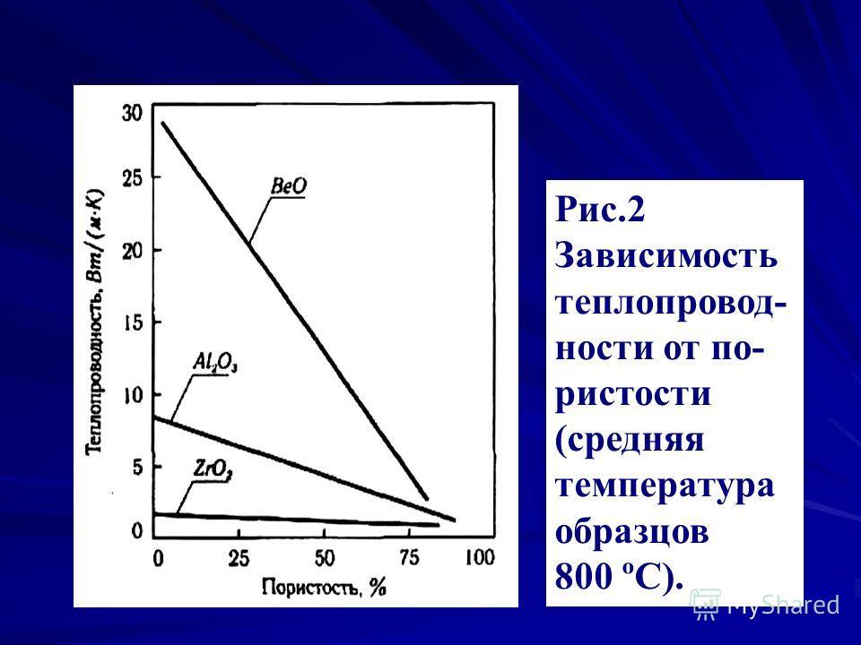 Рис.2 Зависимость теплопровод- ности от по- ристости (средняя температура образцов 800 ºС).