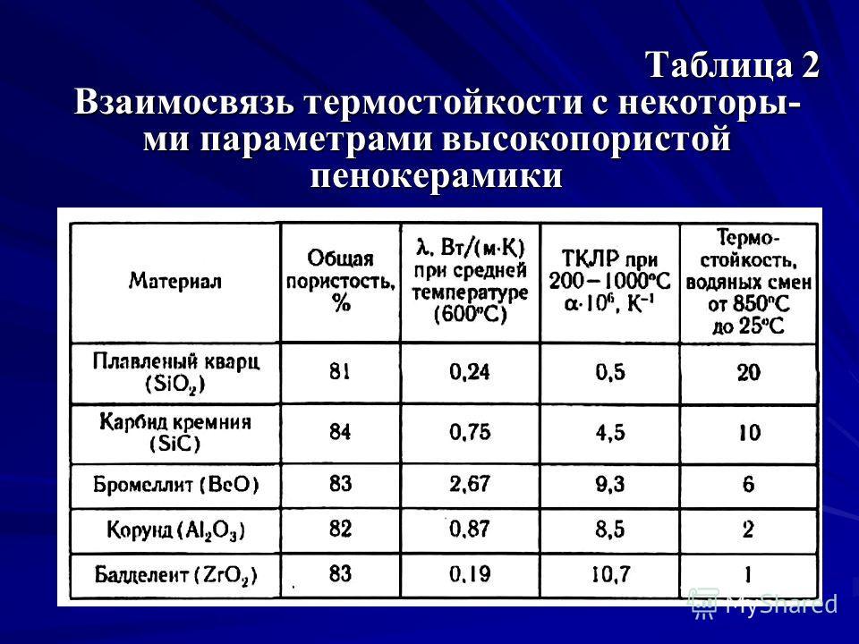 Таблица 2 Взаимосвязь термостойкости с некоторы- ми параметрами высокопористой пенокерамики
