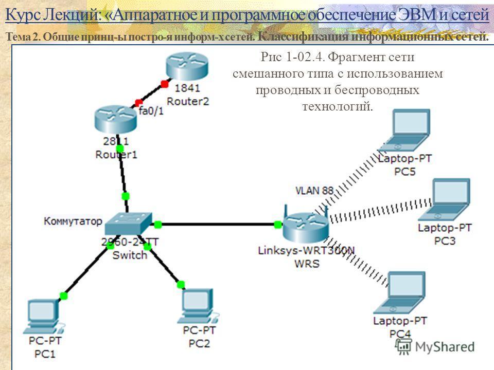 Курс Лекций: «Аппаратное и программное обеспечение ЭВМ и сетей Тема 2. Общие принц-ы постро-я информ-х сетей. Классификация информационных сетей. 19 Рис 1-02.4. Фрагмент сети смешанного типа с использованием проводных и беспроводных технологий.