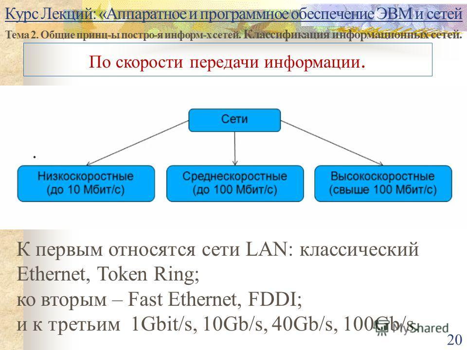 Курс Лекций: «Аппаратное и программное обеспечение ЭВМ и сетей Тема 2. Общие принц-ы постро-я информ-х сетей. Классификация информационных сетей. 20 По скорости передачи информации. К первым относятся сети LAN: классический Ethernet, Token Ring; ко в