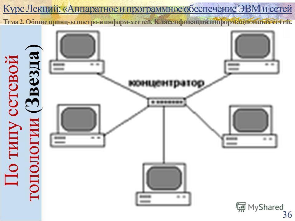 Курс Лекций: «Аппаратное и программное обеспечение ЭВМ и сетей Тема 2. Общие принц-ы постро-я информ-х сетей. Классификация информационных сетей. 36 По типу сетевой топологии (Звезда)