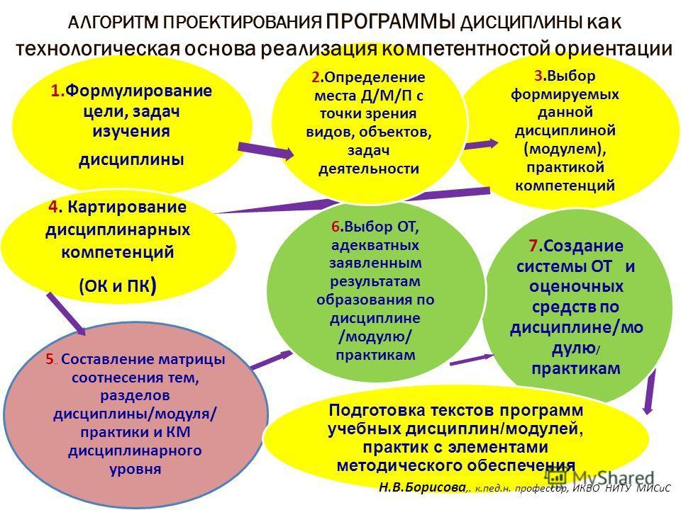 1.Формулирование цели, задач изучения дисциплины 3.Выбор формируемых данной дисциплиной (модулем), практикой компетенций 4. Картирование дисциплинарных компетенций (ОК и ПК ) 7.Создание системы ОТ и оценочных средств по дисциплине/мо дулю / практикам