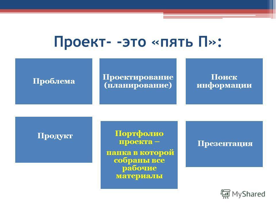Проект- -это «пять П»: Проблема Проектирование (планирование) Поиск информации Продукт Портфолио проекта – папка в которой собраны все рабочие материалы Презентация