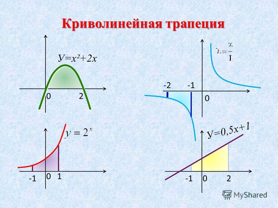 Криволинейная трапеция 02 0 0 0 1 2 -2 У=х²+2х У=0,5х+1