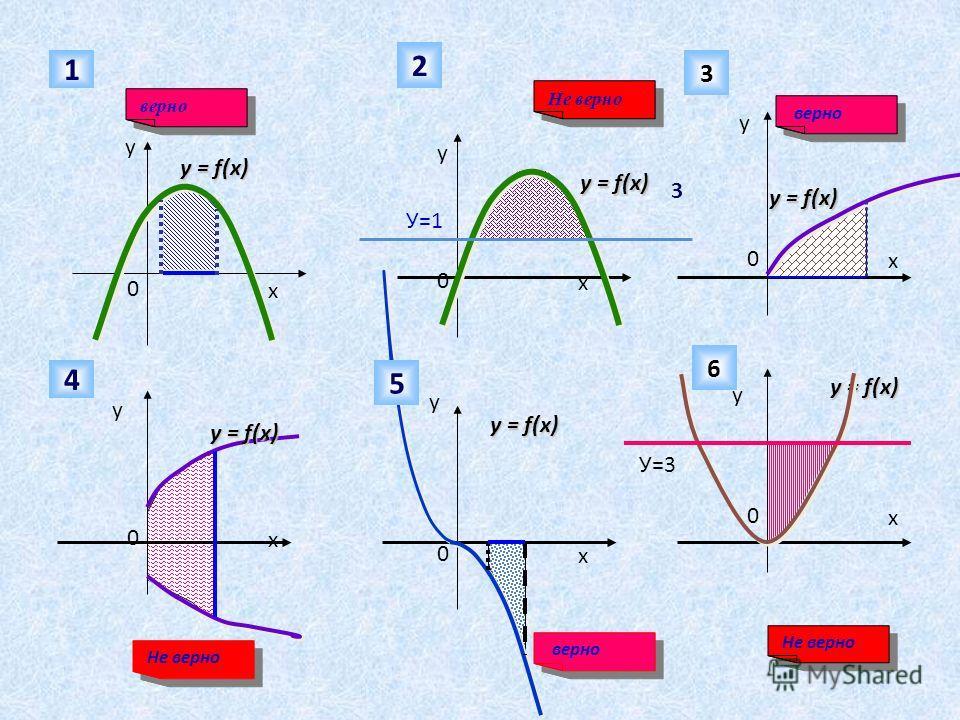 0 х у 1 Не верно 0 х 0 х 0 х 0 х 0 х у у у у у У=1 2 верно 3 3 y = f(x) У=3 4 5 6 Не верно верно