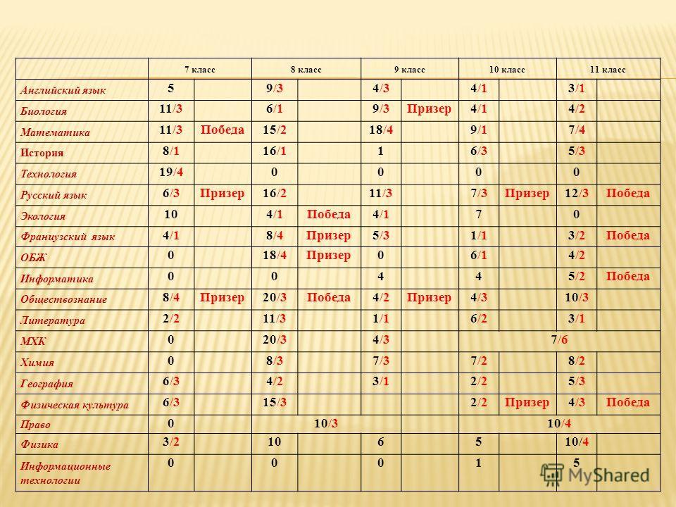 7 класс8 класс9 класс10 класс11 класс Английский язык 59/34/34/13/1 Биология 11/36/19/3Призер4/14/2 Математика 11/3Победа15/218/49/17/4 История 8/116/116/35/3 Технология 19/40000 Русский язык 6/3Призер16/211/37/3Призер12/3Победа Экология 104/1Победа4