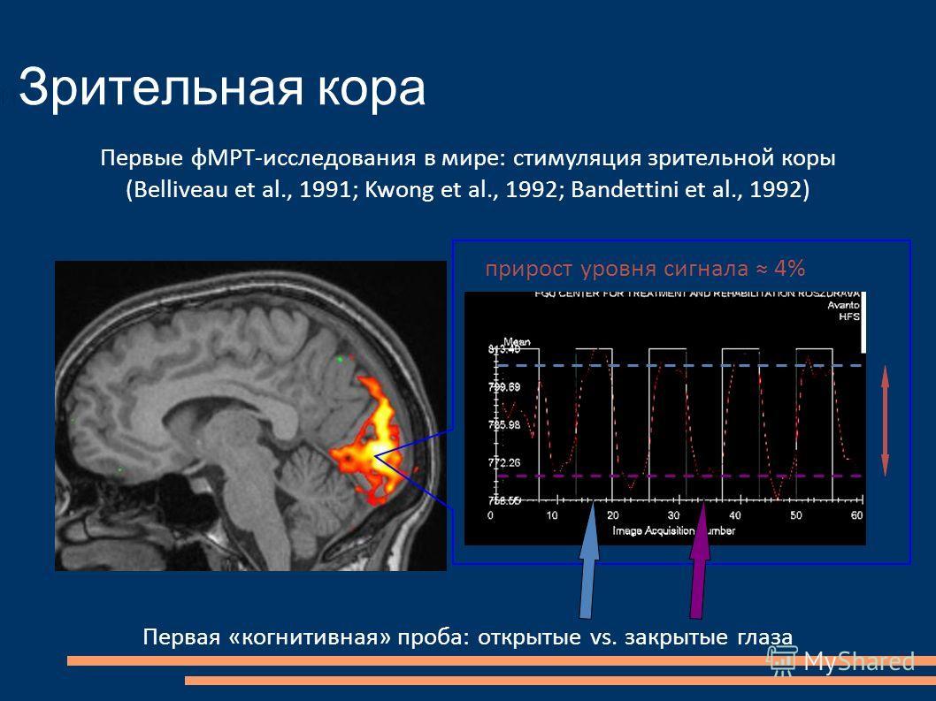 Зрительная кора Первая «когнитивная» проба: открытые vs. закрытые глаза Первые фМРТ-исследования в мире: стимуляция зрительной коры (Belliveau et al., 1991; Kwong et al., 1992; Bandettini et al., 1992) прирост уровня сигнала 4%