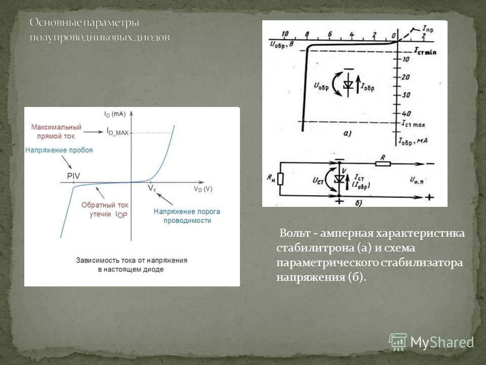 Вольт - амперная характеристика стабилитрона (а) и схема параметрического стабилизатора напряжения (б).