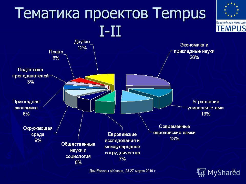 Дни Европы в Казани, 23-27 марта 2010 г.14 Тематика проектов Tempus I-II