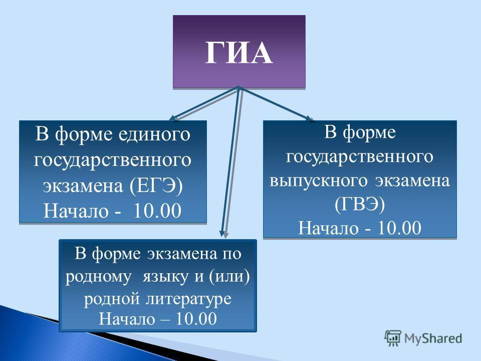 ГИА В форме единого государственного экзамена (ЕГЭ) Начало - 10.00 В форме единого государственного экзамена (ЕГЭ) Начало - 10.00 В форме государственного выпускного экзамена (ГВЭ) Начало - 10.00 В форме государственного выпускного экзамена (ГВЭ) Нач
