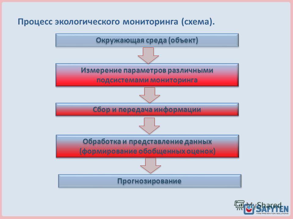 Процесс экологического